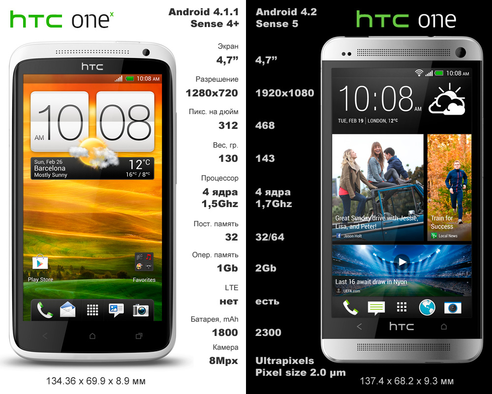 htc-one-one-x-compare